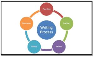 Frisco-Writing-Tutoring